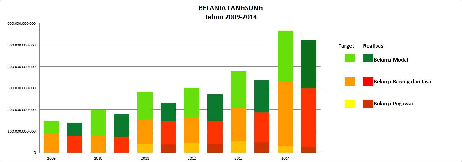 belanja_2009-2014