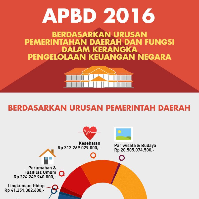 APBD Berdasarkan Urusan dan Fungsi 2016