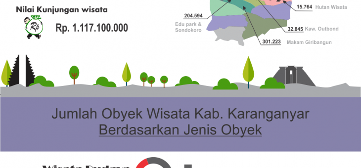 Infografi Pariwisata